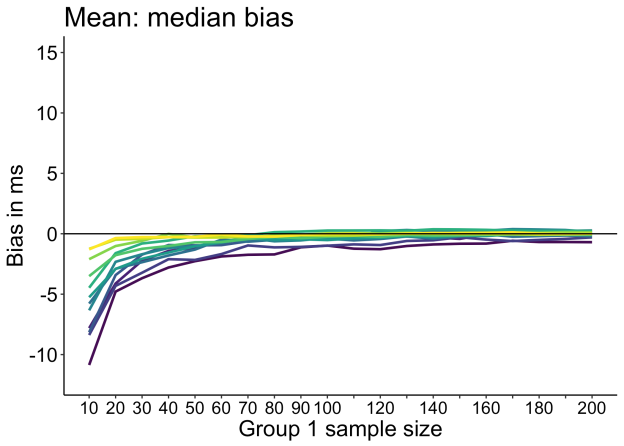 figure_bias_diff_m_mdbias